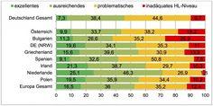 *#Health #Literacy #Gesundheitskompetenz*  Interessante Studienresultate  ==>  #metrics2watch White Paper, Periodic Table, Reading, Books, Health Literacy, Netherlands, Ireland, Poland, Greece