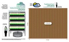 Land use for vertical farming compared to traditional farming
