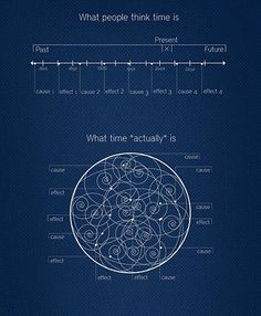 What people think time is vs what time actually is | Anonymous ART of Revolution
