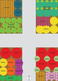 Vegetable garden plans for raised beds.  I love how simple this makes it all. Need to get planting!