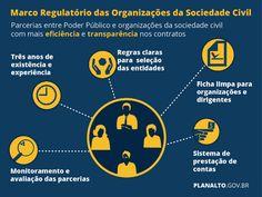 Fonte: O projeto de lei que cria um novo marco regulatóriopara as organizações não governamentais (ONGs) foi sancionado hoje (31) pela presidenta Dilma Rousseff.A lei estabelece normas para as pa...