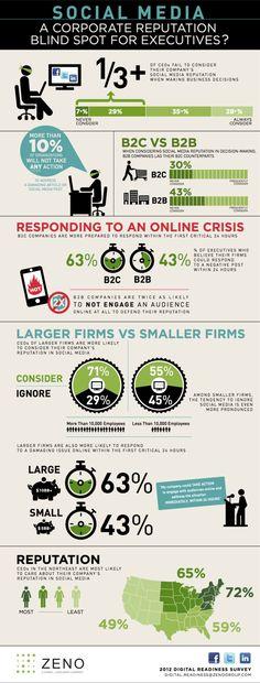 Comportamento de executivos nas mídias sociais: como isso pode influenciar em sua carreira