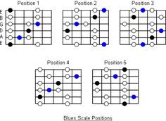 Five Positions For The Blues Scale