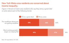 New York Metro area residents are concerned about income inequality