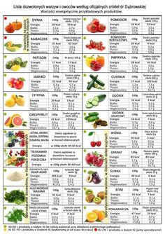 What can you eat during a fruit and vegetable diet by Dr. Homemade Protein Shakes, Easy Protein Shakes, Fruit And Vegetable Diet, Healthy Cooking, Healthy Eating, Diet Recipes, Healthy Recipes, Grapefruit Diet, Gewichtsverlust Motivation