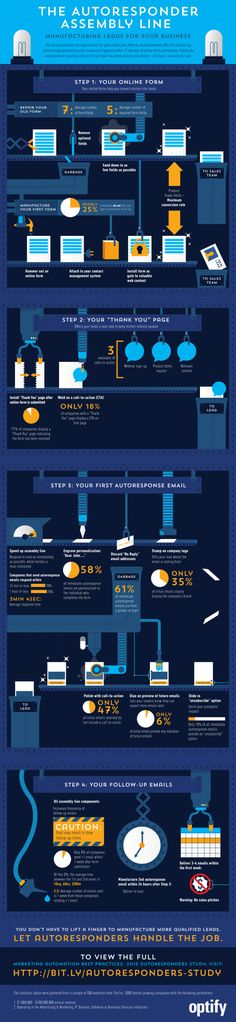 Autoresponder Assembly Line - a great infographic about how to set up your email newsletter