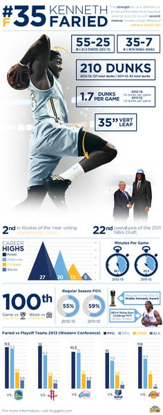 Check out these impressive stats and figures on two-years #Nuggets forward Kenneth Faried!