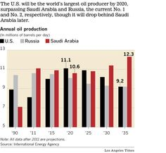 The US is on the road to energy independence - thanks largely to the newly exploitable Bakken reserves billion barrels). This will likely mean falling oil prices by 2020 - potentially making many oil sands projects uneconomical. Sand Projects, Oil Sands, Barrels, Economics, Bar Chart, Investing, Bar Graphs, Finance