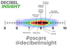 Heatmap showing IMDB ratings of Oscar Best Picture winners, overlaid with 2014's nominees