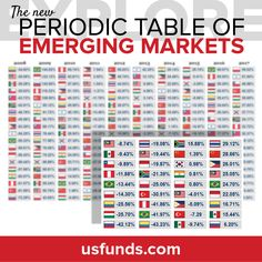 Check out the interactive Periodic Table of Emerging Markets on our website to explore how these countries have performed over the last 10 years!  #Argentina #Brazil #Chile #China #Colombia #Hungry #India #Indonesia #Korea #Malaysia #Mexico #Peru #Philippines #Poland #Russia #SouthAfrica #Taiwan #Thailand #Turkey #economy #economic