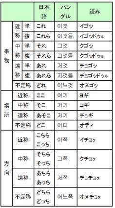 Korean Language, Periodic Table, Life Hacks, Knowledge, Study, Tips, Kawaii, Korean, Periodic Table Chart