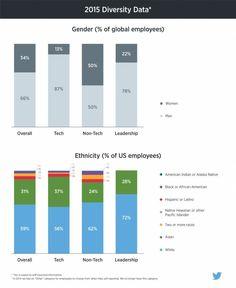 """트위터, """"소수 인종 고용 11%로 확대하겠다"""" - http://seoulreporter.com/%ed%8a%b8%ec%9c%84%ed%84%b0-%ec%86%8c%ec%88%98-%ec%9d%b8%ec%a2%85-%ea%b3%a0%ec%9a%a9-11%eb%a1%9c-%ed%99%95%eb%8c%80%ed%95%98%ea%b2%a0%eb%8b%a4/"""