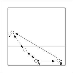 Volleybaloefening: Twee ballen verdedigen op positie 1 of 5 - V begint op positie 1 of positie 5. Het diagram laat de variant zien waarbij V op positie 1 staat. A speelt een korte bal, die V terugspeelt. Vervolgens slaat B een bal naar de uitgangspositie van...
