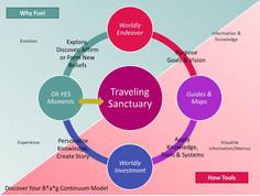 Discover Your B*a*g Continuum Model