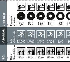 Infográfico sobre exposição, velocidade e ISO na fotografia