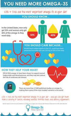 """7 Reasons to Boost Your Omega-3 Intake Immediately."""".rezilient health's BIOEFA"""""""