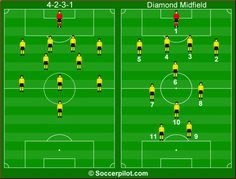 The 4-2-3-1 is probably one of the most widely used formations in professional soccer. This system is, for example, played by Borussia Dortm...