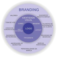 Digital Marketing Strategy, Social Marketing, Inbound Marketing, Business Marketing, Marketing Ideas, Marca Personal, Personal Branding, Modelo Canvas, Brand Management