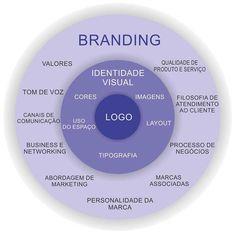 Branding pessoal x marketing pessoal: três importantes diferenças! | http://alegarattoni.com.br/branding-pessoal-x-marketing-pessoal/