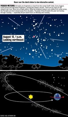 The Perseids are the year's most popular meteor shower. Click to view an interactive graphic on PE.com.