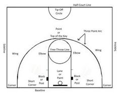 Basketball Rules for Beginners: Common Offensive