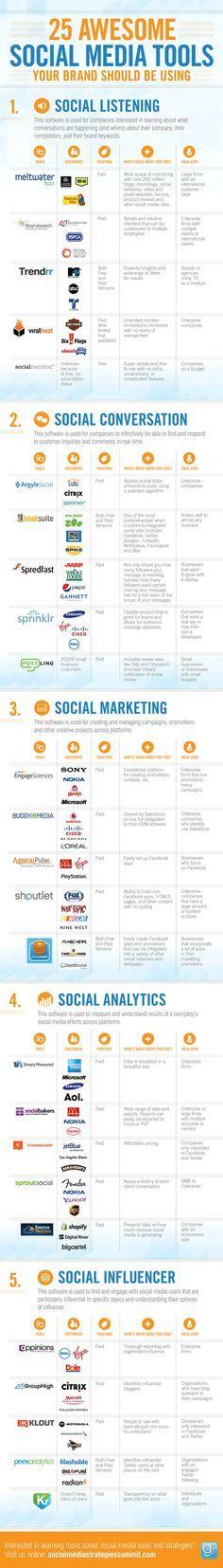 Отличная #инфографика. 25 инструментальный ресурса для компаний, использующих социальное медиа. (Из ежедневной новостной ленты страницы ProfySpace-социальный бизнес:ИноМедиа https://www.facebook.com/ProfySpace)