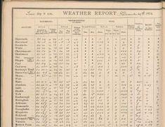 Weather Rescue — citizen science, historic weather records for climate science. Weather Records, Citizen Science, Infographics, Infographic, Info Graphics, Visual Schedules