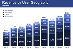 10 Facts That Show Facebook Is An Unstoppable Success Story   WeRSM   We Are Social Media
