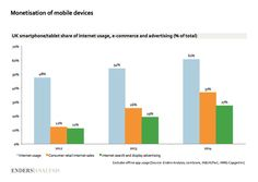 """Mobile monetisation gap shrinking fast but still plenty of headroom"""