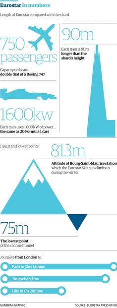 2/4 Eurostar at 20: how has the service grown? http://gu.com/p/439xp/stw via @GuardianData @AmiSedghi