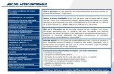 ABC del Acero Inoxidable. Acero es una aleación de varios elementos químicos, siendo los principales el hierro y el carbono.