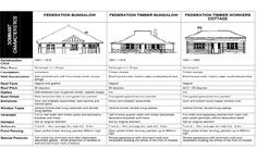 Federation_Bungalow_Style.gif Australian Houses, Australian Architecture, Outdoor Toilet, Timber Roof, Modern Shed, California Bungalow, Bungalow Homes, American Craftsman, Architectural Styles