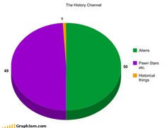 Funny graphs - They're Getting Loose With the Definition of 'History'. This bugs me!