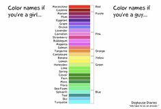 Guys vs Girls: Color Names Red Color Names, Guys Vs Girls, Magenta, Periwinkle, Flora, Spanish Humor, Spanish Class, Learn Spanish, Spanish Vocabulary