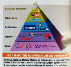 Human Internet aspirations  - hierarchy of needs