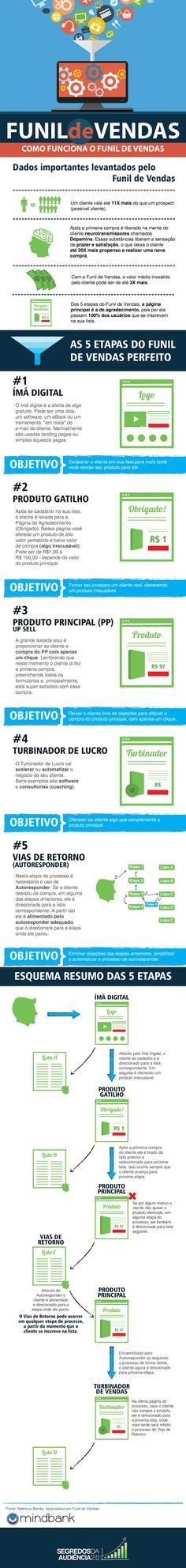 Matheus Beirão compartilhou comigo todas as estratégias do Funil de Vendas. Confira a entrevista e baixe gratuitamente o infográfico que criei com elas!