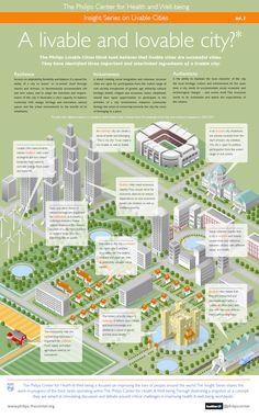 Infographic: What Makes a Liveable City?
