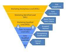 What is a Lead? Lead categories in the context of the B2B marketing/sales pipeline.