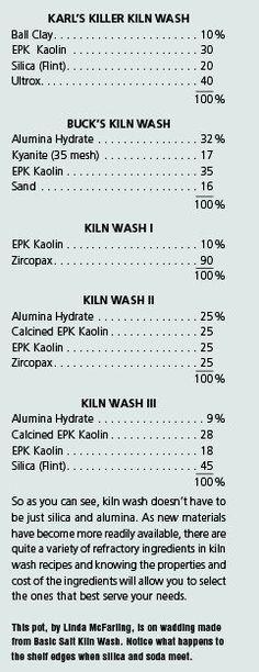 The Many Layers of Kiln Wash | Ceramic Recipes
