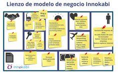 Plan de negocios Innokabi Canvas de modelo de negocio