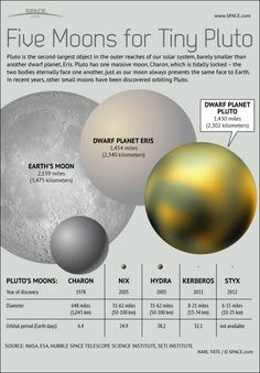Pluto's 5 Moons Explained: How They Measure Up #Infographic