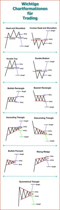 Display tables showing most technical analysis trading patterns are presented. Classic technical analysis and harmonic patterns are featured. Forex Trading Basics, Learn Forex Trading, Forex Trading Strategies, Investing In Stocks, Investing Money, Stock Investing, Saving Money, Wave Theory, Candlestick Chart