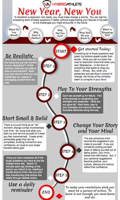 New Year Resolution - step by step infographic
