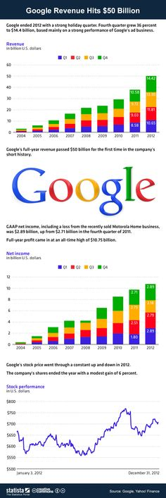 This #infographic illustrates #Google's tremendous growth since going public in 2004. #statista #infographic