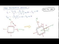 ▶ Mohr's Circle (1/2 - explanation and how to draw) - Mechanics of Materials - YouTube