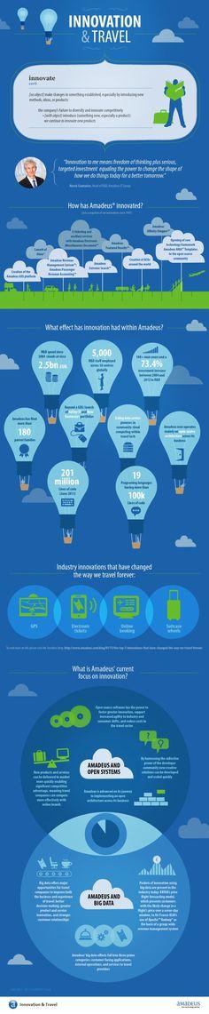 Amadeus lidera la innovación en turismo #Infografía
