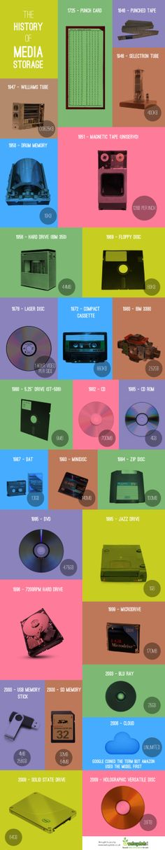The history of media storage [Infographic]