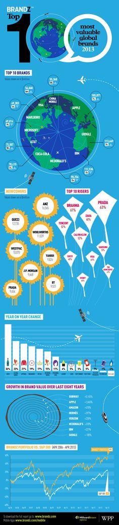 2013 Yılının En Değerli 100 Markası [İnfografik] - Bu yıl 8.kez  yayımlanan BrandZ, bir markanın finansal verilerinin yanı sıra potansiyel ve mevcut alıcılarının görüşlerini kullanarak marka değerini hesaplayan tek araştırma olma özelliğine sahip(...) #infografik #infographic