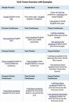 English tenses with examples in telugu pdf