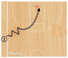 Diagrams created with FastDraw These skill development drills were posted by Kyle Gilreath. The idea for the post is to stimulate your thinking about ways to simulate and rehearse in practice scoring moves that your players will use in games.…Read more →